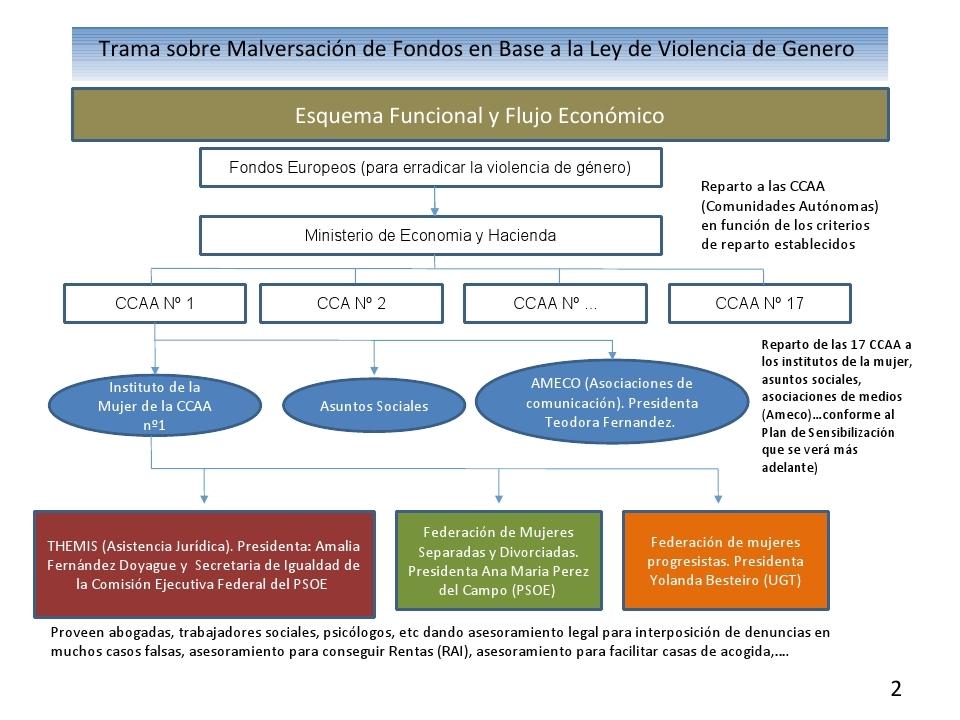 Fondos europeos violencia de genero